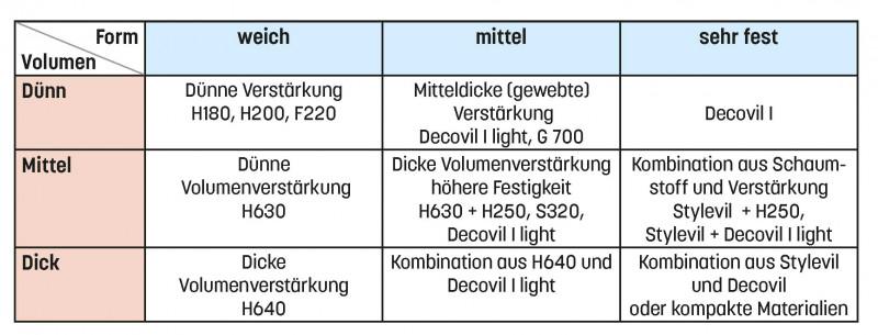 Vlieseline-Stärken Tabelle Eigenschaften und Verwendung